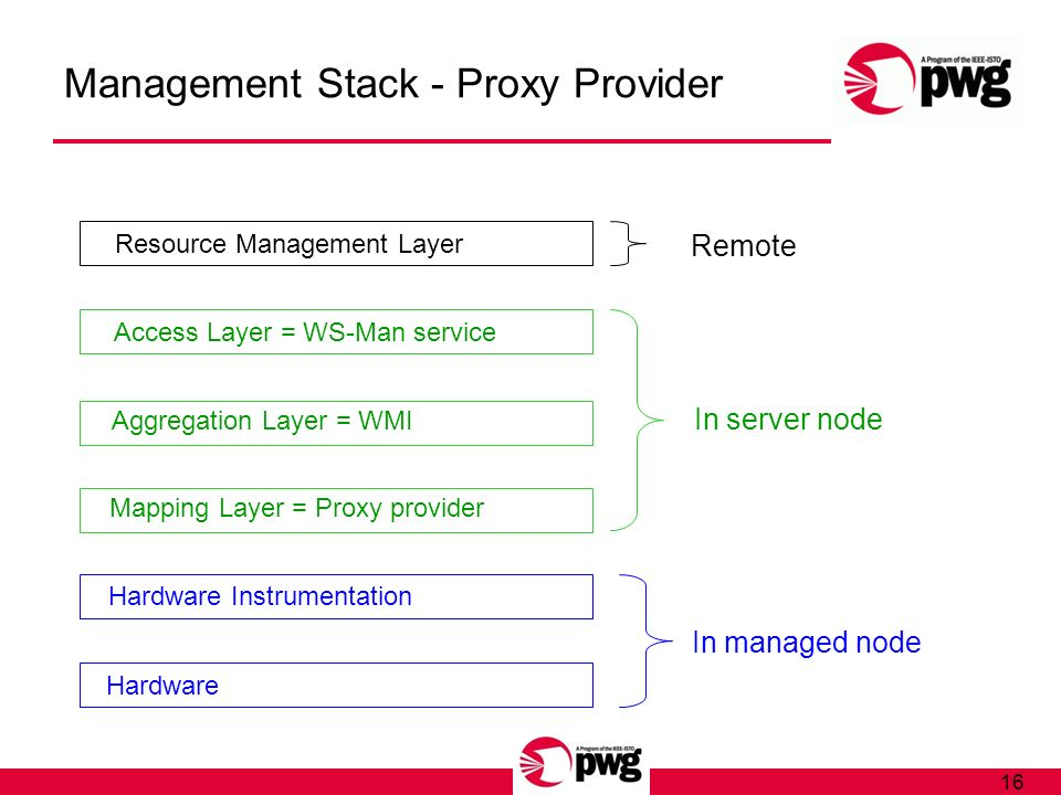 16 Management Stack - Proxy Provider Hardware Hardware Instrumentation Mapping Layer = Proxy provider Aggregation Layer = WMI Access Layer = WS-Man service Resource Management Layer Remote In server node In managed node