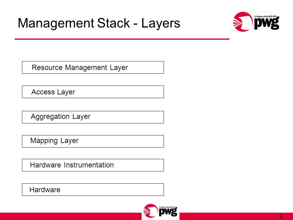 8 Management Stack - Layers Hardware Hardware Instrumentation Mapping Layer Aggregation Layer Access Layer Resource Management Layer