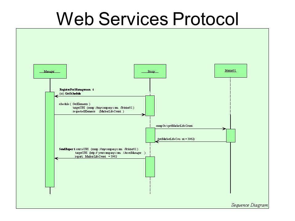 Web Services Protocol