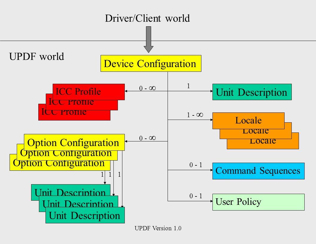 UPDF Version 1.0 Device Configuration Unit Description Driver/Client world UPDF world Option Configuration Locale ICC Profile Command Sequences User Policy Unit Description 1 1 1 - 0 - 1 0 - 11
