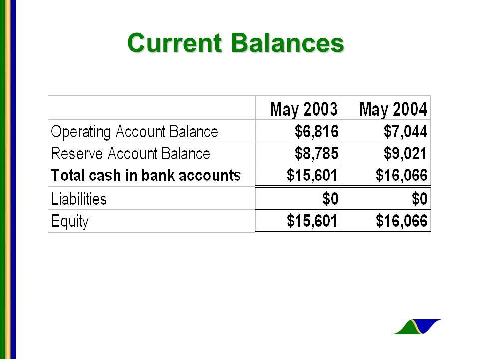 Current Balances