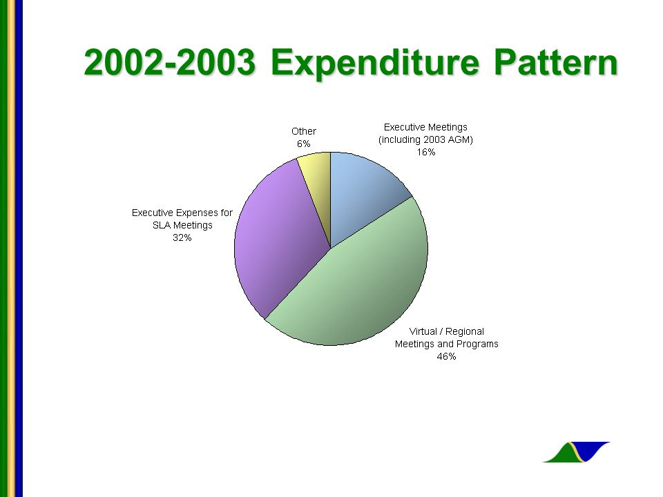 2002-2003 Expenditure Pattern