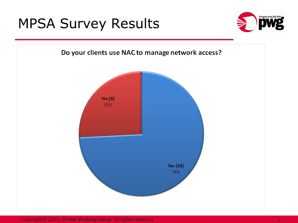 3Copyright © 2010, Printer Working Group. All rights reserved. MPSA Survey Results