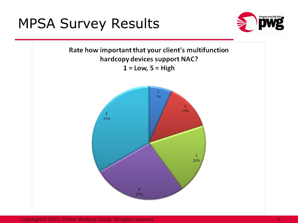 4Copyright © 2010, Printer Working Group. All rights reserved. MPSA Survey Results