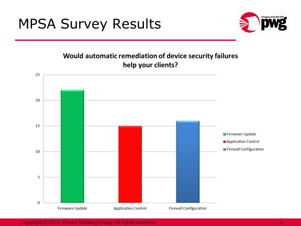 9Copyright © 2010, Printer Working Group. All rights reserved. MPSA Survey Results