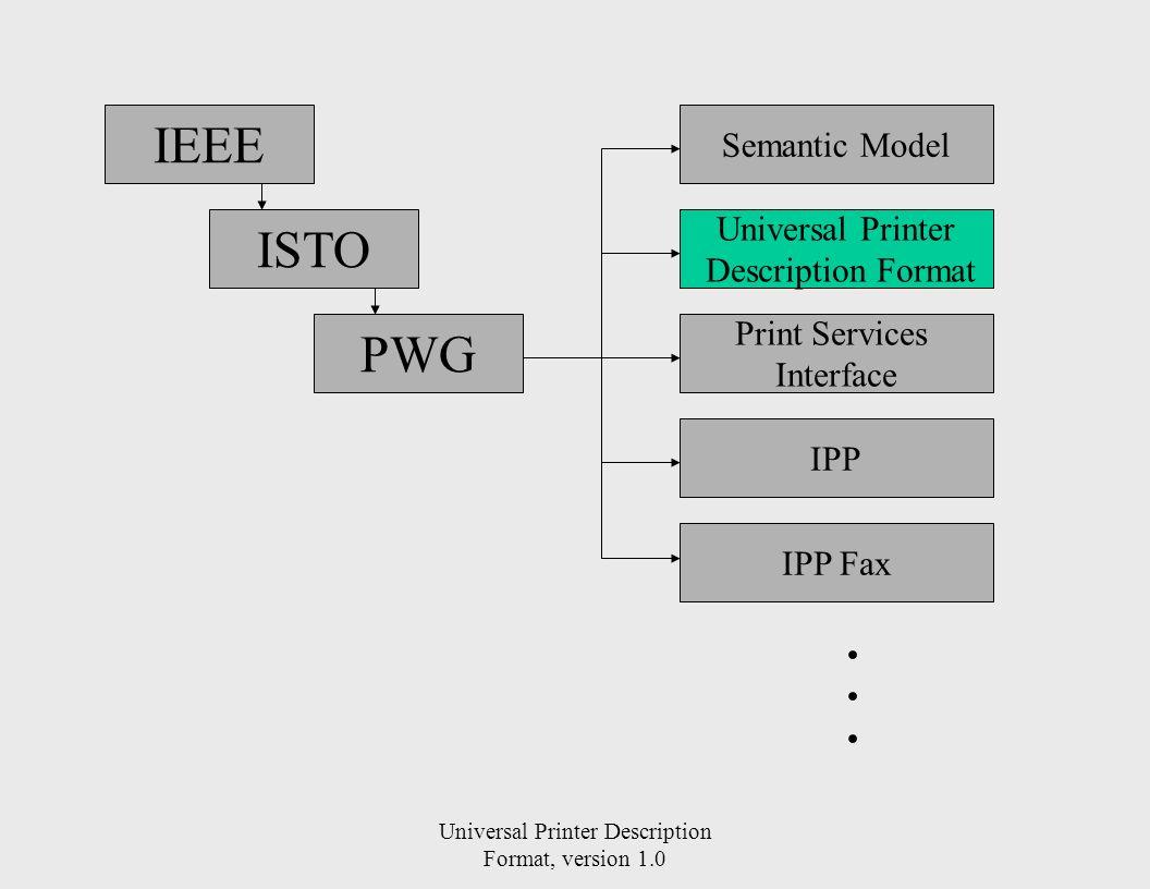 Universal Printer Description Format, version 1.0 IEEE ISTO PWG Semantic Model Universal Printer Description Format Print Services Interface IPP IPP F