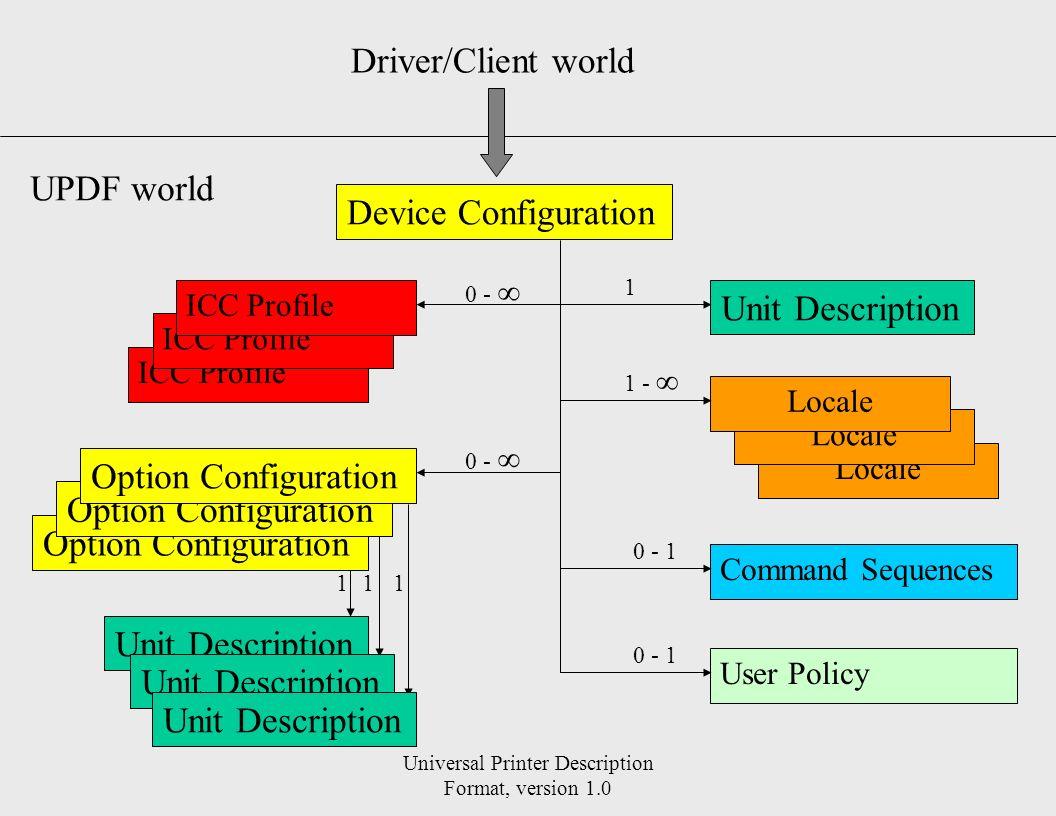 Universal Printer Description Format, version 1.0 Device Configuration Unit Description Driver/Client world UPDF world Option Configuration Locale ICC