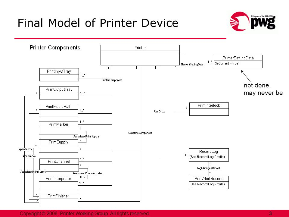 3Copyright © 2008, Printer Working Group. All rights reserved. Final Model of Printer Device not done, may never be