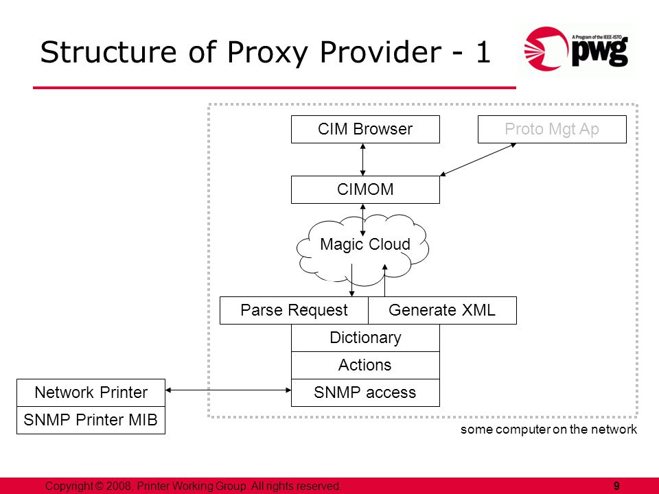 9Copyright © 2008, Printer Working Group. All rights reserved. Structure of Proxy Provider - 1 Network Printer SNMP Printer MIB SNMP access Actions Di