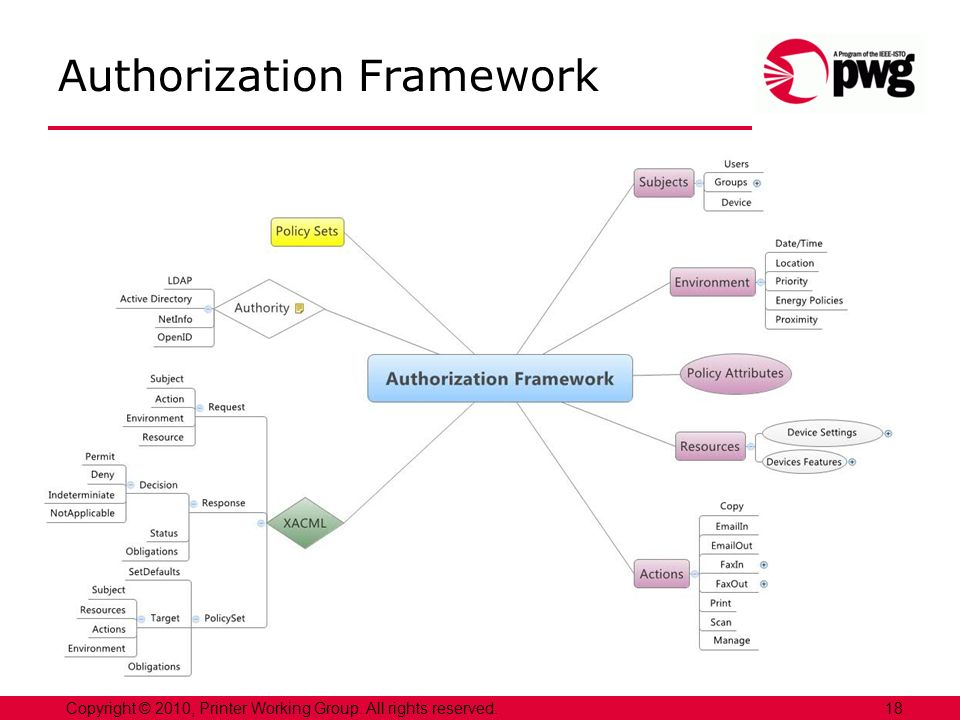 18Copyright © 2010, Printer Working Group. All rights reserved. Authorization Framework
