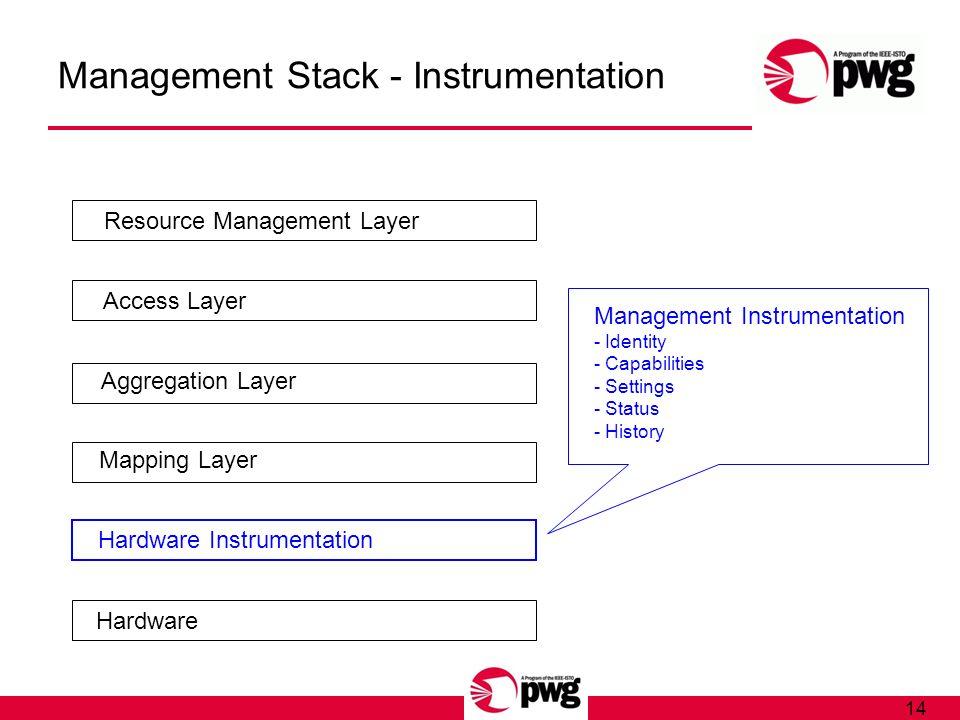 14 Management Stack - Instrumentation Hardware Hardware Instrumentation Mapping Layer Aggregation Layer Access Layer Resource Management Layer Managem