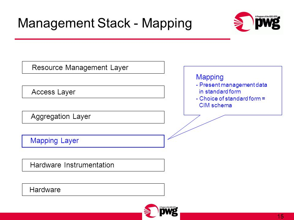 15 Management Stack - Mapping Hardware Hardware Instrumentation Mapping Layer Aggregation Layer Access Layer Resource Management Layer Mapping - Present management data in standard form - Choice of standard form = CIM schema
