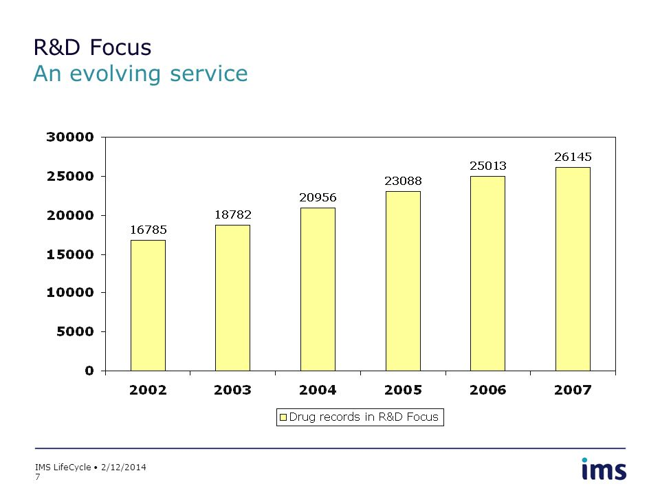 IMS LifeCycle 2/12/2014 7 R&D Focus An evolving service