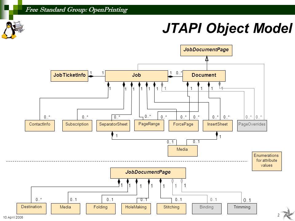 Free Standard Group: OpenPrinting 3 10 April 2006 Create Job Ticket Technical Review JT Creator (Application - Java, C, C++) JTAPI Implementation (Java, C, C++) JTAPI Create Get Job Ticket Submit Job to Printer or Print System Job Submitter Set attributes/values Job with Job Ticket