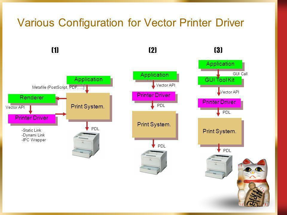 Various Configuration for Vector Printer Driver Application Print System. Renderer Printer Driver Vector API Metafile (PostScript, PDF,...) PDL Applic