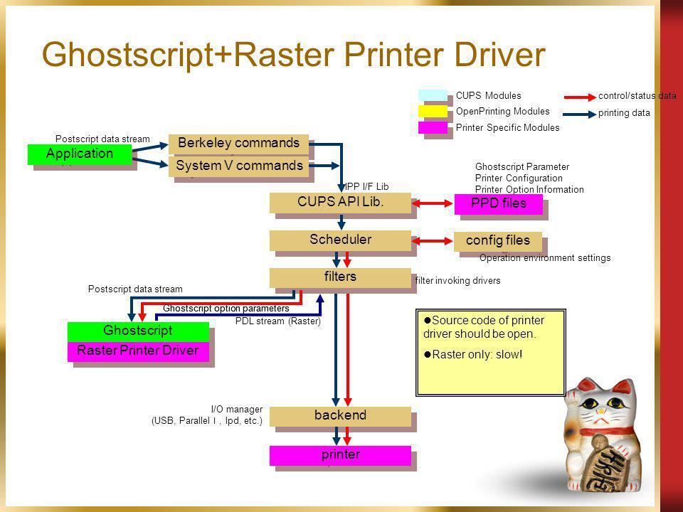 Ghostscript+Raster Printer Driver Application Scheduler Berkeley commands PPD files config files System V commands CUPS API Lib. filters Ghostscript p