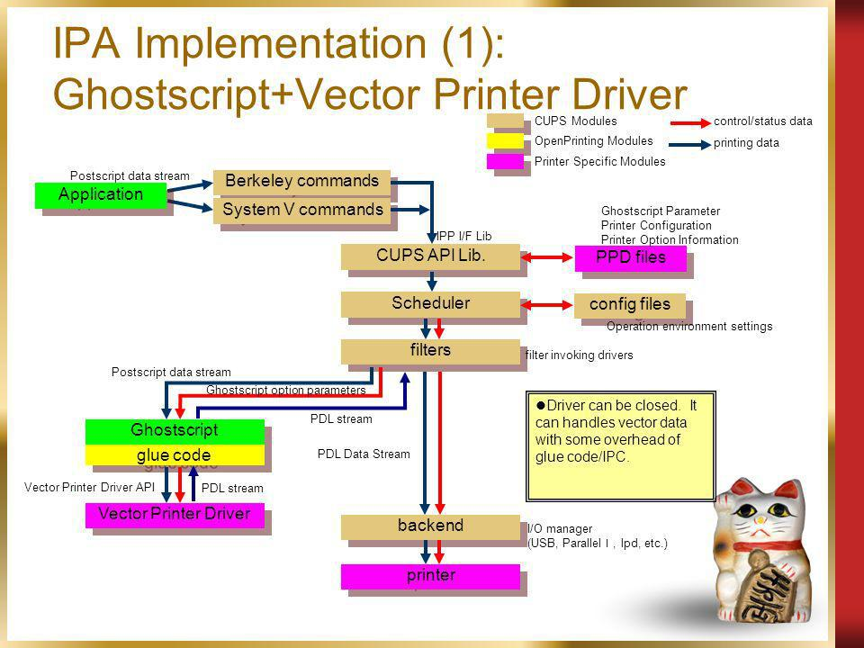 IPA Implementation (1): Ghostscript+Vector Printer Driver Application Scheduler Berkeley commands PPD files config files System V commands CUPS API Lib.