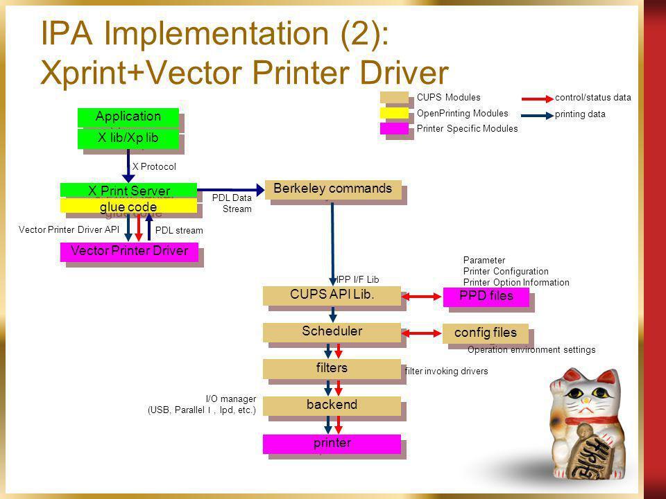 IPA Implementation (2): Xprint+Vector Printer Driver Application Scheduler Berkeley commands PPD files config files CUPS API Lib. filters printer back