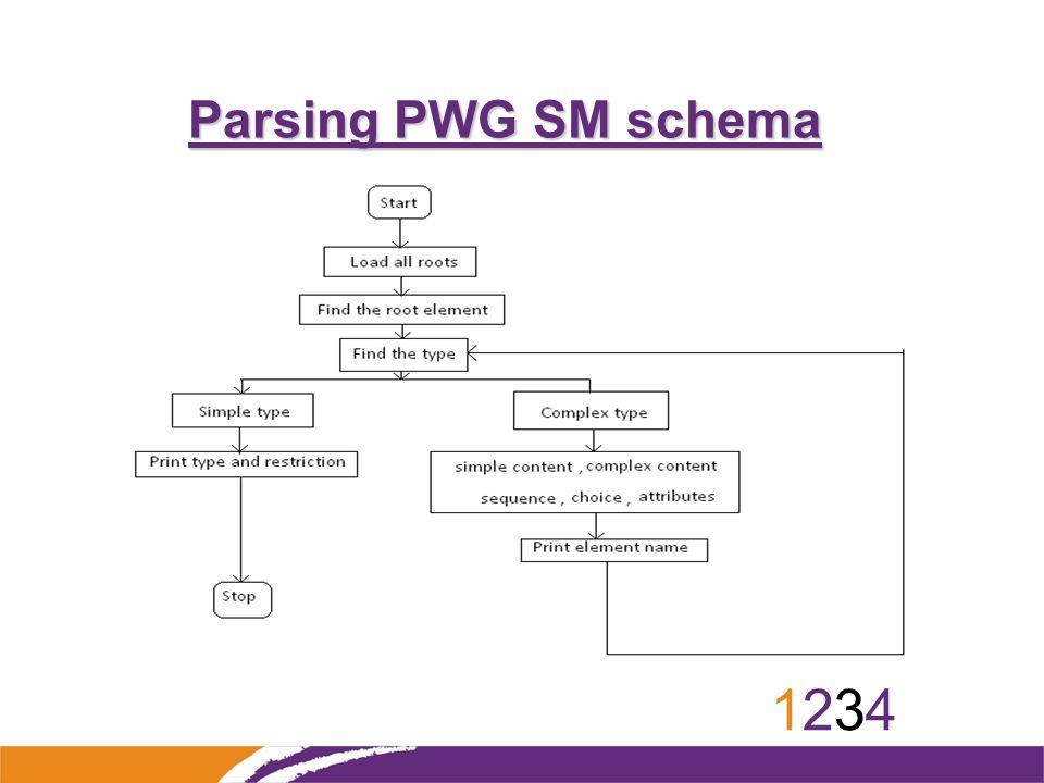 12341234 Parsing PWG SM schema