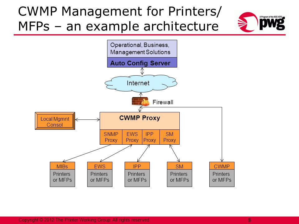 Copyright © 2012 The Printer Working Group. All rights reserved. 5 CWMP Management for Printers/ MFPs – an example architecture 5 Operational, Busines
