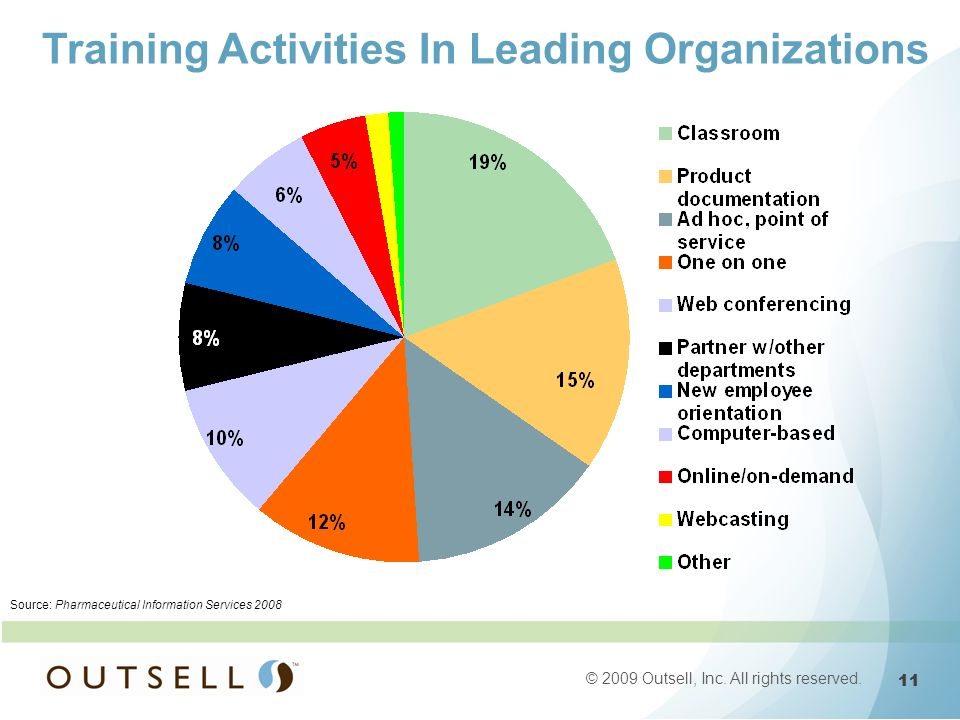 11 © 2009 Outsell, Inc. All rights reserved. Source: Pharmaceutical Information Services 2008 Training Activities In Leading Organizations
