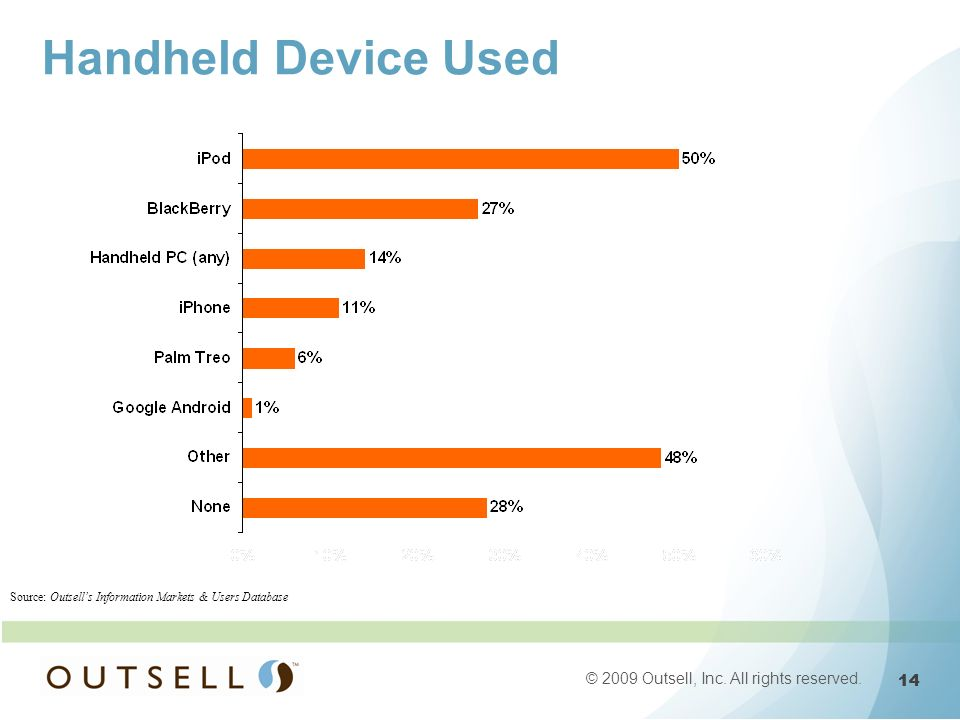 14 © 2009 Outsell, Inc. All rights reserved. Source: Outsells Information Markets & Users Database Handheld Device Used