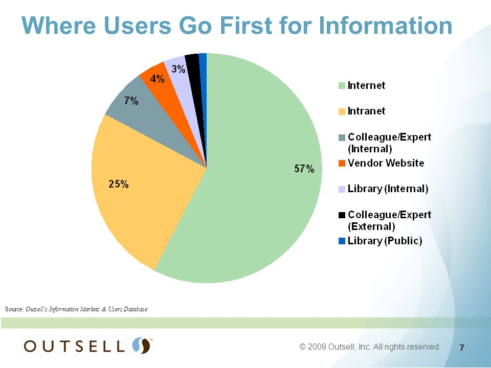 7 7 © 2009 Outsell, Inc. All rights reserved. Source: Outsells Information Markets & Users Database Where Users Go First for Information