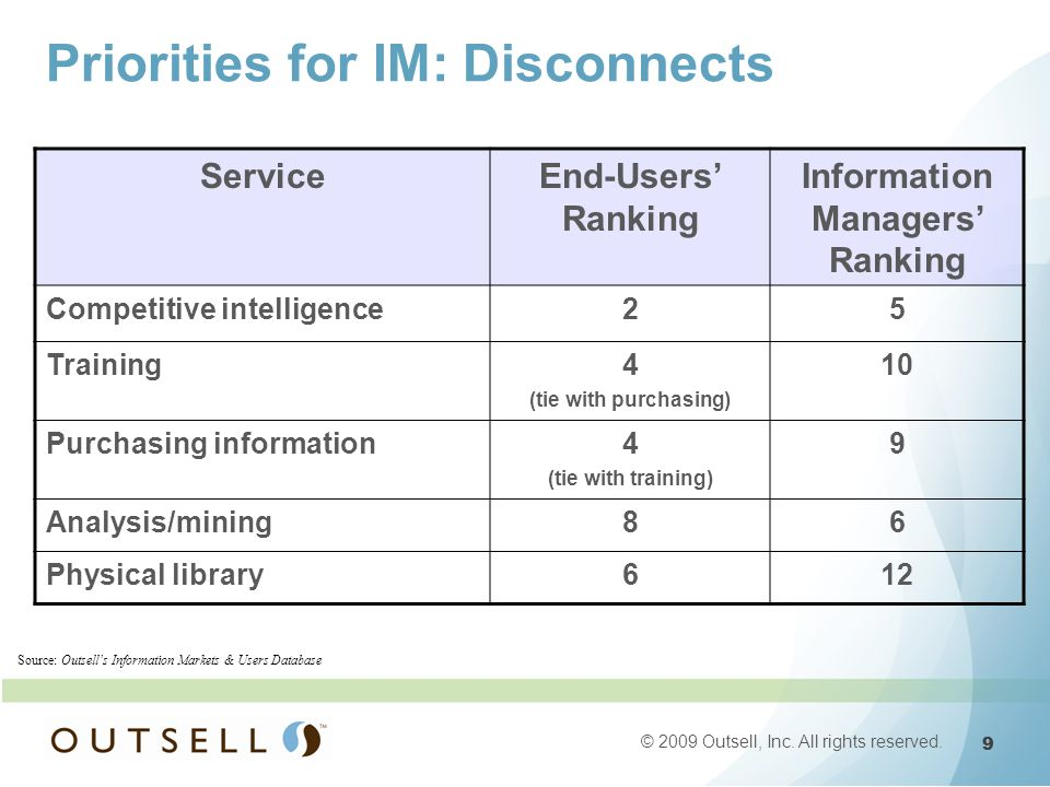 9 9 © 2009 Outsell, Inc. All rights reserved. Priorities for IM: Disconnects ServiceEnd-Users Ranking Information Managers Ranking Competitive intelli