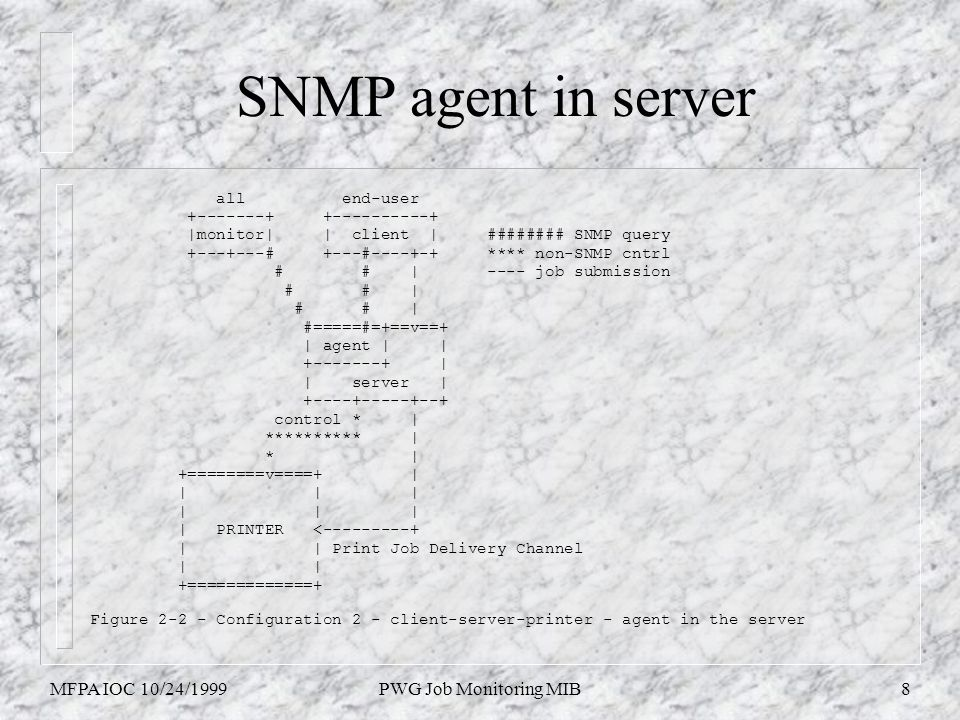 MFPA IOC 10/24/1999PWG Job Monitoring MIB8 SNMP agent in server all end-user +-------+ +----------+ |monitor| | client | ######## SNMP query +---+---# +---#----+-+ **** non-SNMP cntrl # # | ---- job submission # # | #=====#=+==v==+ | agent | | +-------+ | | server | +----+-----+--+ control * | ********** | * | +========v====+ | | | | | PRINTER <---------+ | | Print Job Delivery Channel | | +=============+ Figure 2-2 - Configuration 2 - client-server-printer - agent in the server
