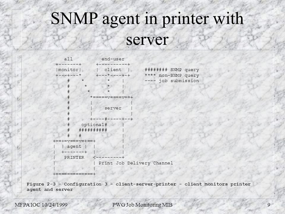 MFPA IOC 10/24/1999PWG Job Monitoring MIB9 SNMP agent in printer with server all end-user +-------+ +----------+ |monitor| | client | ######## SNMP qu
