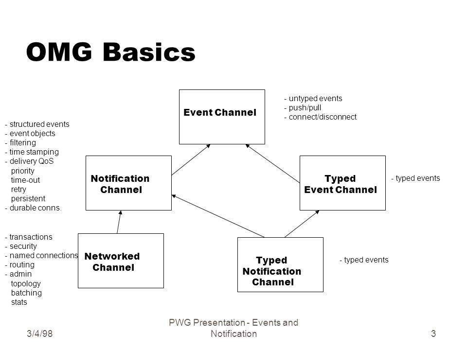 3/4/98 PWG Presentation - Events and Notification3 OMG Basics Event ChannelTyped Event Channel Notification Channel - untyped events - push/pull - connect/disconnect - typed events Typed Notification Channel Networked Channel - structured events - event objects - filtering - time stamping - delivery QoS priority time-out retry persistent - durable conns.