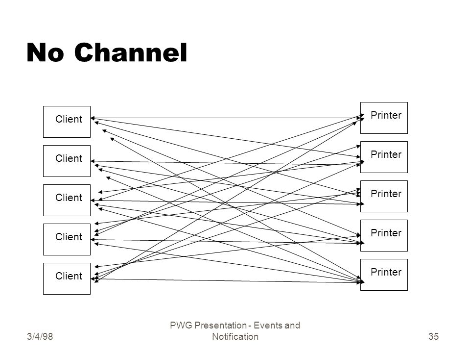 3/4/98 PWG Presentation - Events and Notification35 No Channel Client Printer