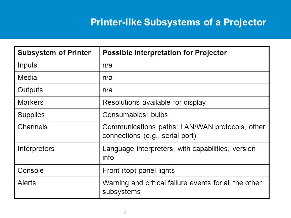 8 Printer-like Subsystems of a Projector Subsystem of PrinterPossible interpretation for Projector Inputsn/a Median/a Outputsn/a MarkersResolutions av