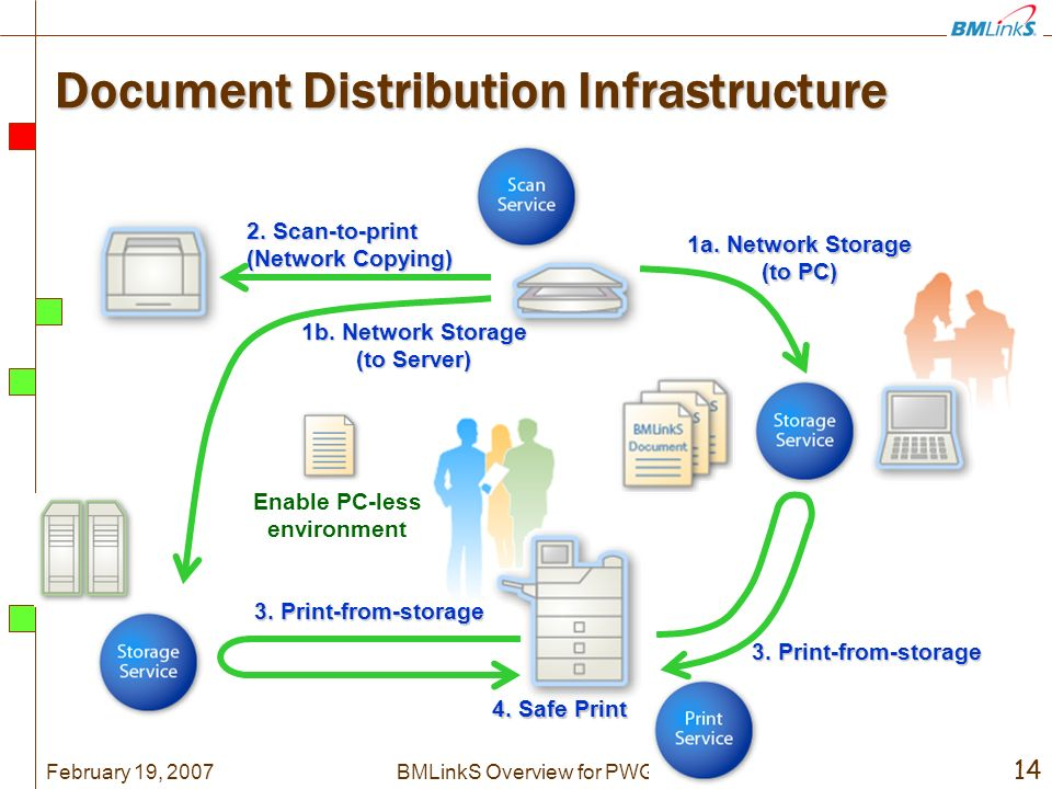 February 19, BMLinkS Overview for PWG Document Distribution Infrastructure 2.