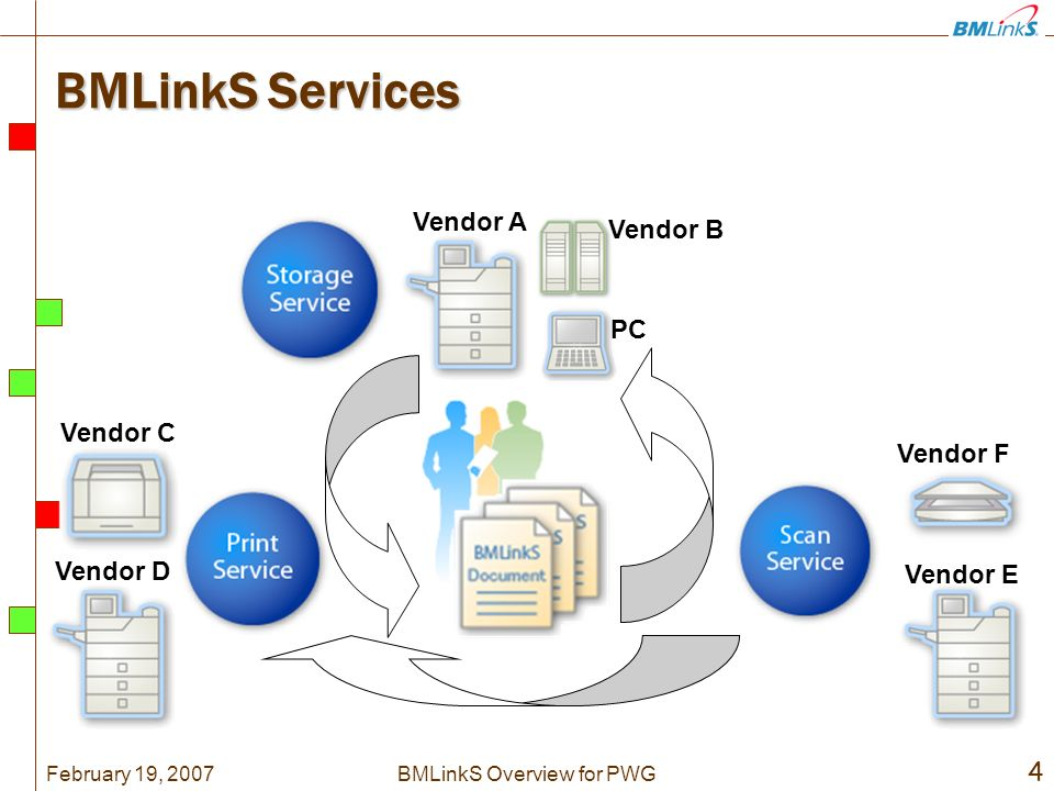 February 19, 2007 4 BMLinkS Overview for PWG BMLinkS Services Vendor A Vendor B PC Vendor F Vendor E Vendor C Vendor D