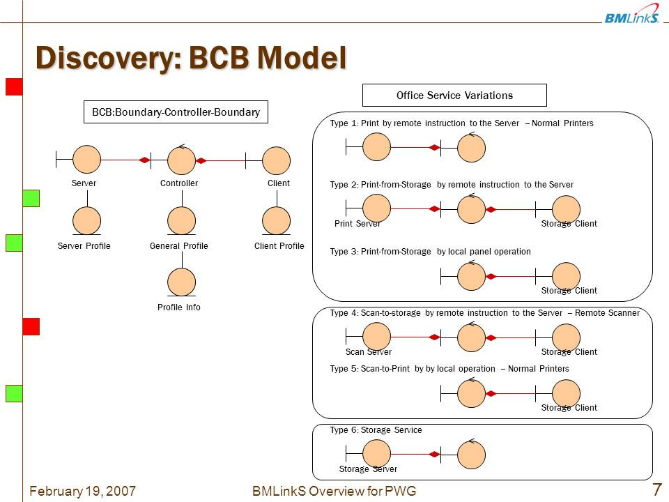 February 19, BMLinkS Overview for PWG Discovery: BCB Model BCB:Boundary-Controller-Boundary ControllerServerClient Office Service Variations Type 1: Print by remote instruction to the Server -- Normal Printers Server ProfileGeneral ProfileClient Profile Profile Info Type 4: Scan-to-storage by remote instruction to the Server -- Remote Scanner Type 5: Scan-to-Print by by local operation -- Normal Printers Type 2: Print-from-Storage by remote instruction to the Server Storage ClientPrint Server Type 3: Print-from-Storage by local panel operation Storage Client Scan ServerStorage Client Type 6: Storage Service Storage Server