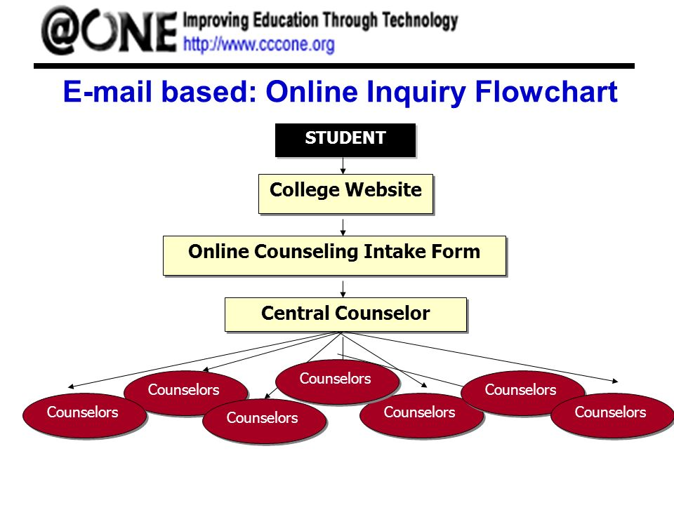 E-mail based: Online Inquiry Flowchart STUDENT College Website Online Counseling Intake Form Central Counselor Counselors