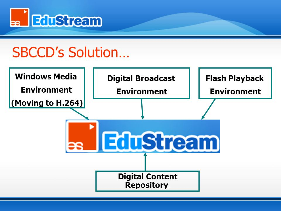 Flash Playback Environment Windows Media Environment (Moving to H.264) Digital Broadcast Environment Digital Content Repository, SBCCDs Solution…