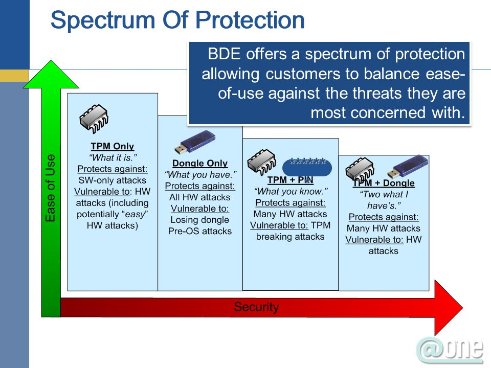 BDE offers a spectrum of protection allowing customers to balance ease- of-use against the threats they are most concerned with.