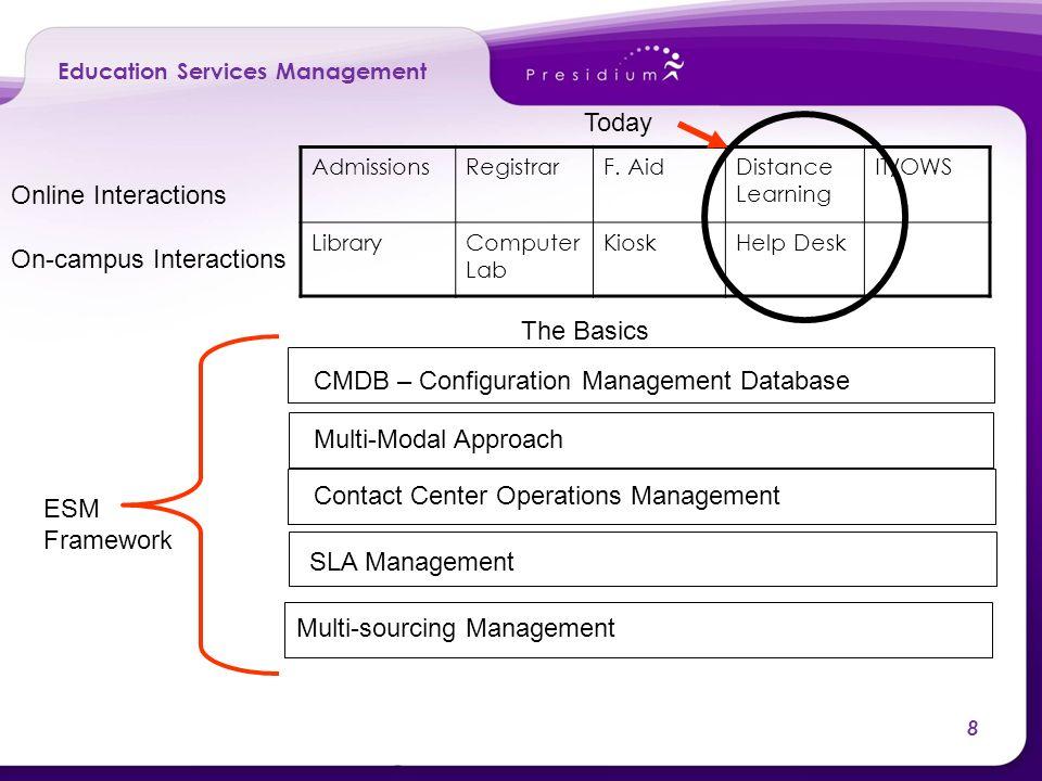 8 Education Services Management AdmissionsRegistrarF.