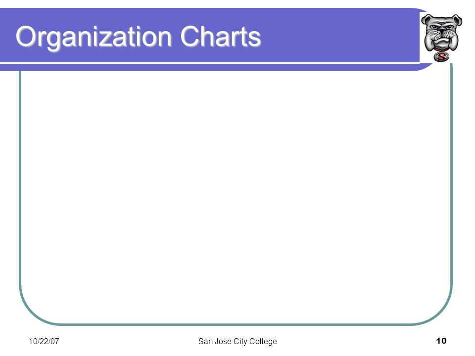 10/22/07San Jose City College10 Organization Charts