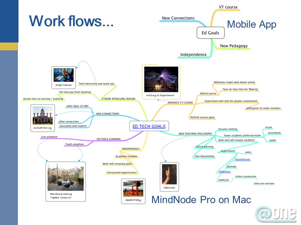 29 Work flows... Mobile App MindNode Pro on Mac