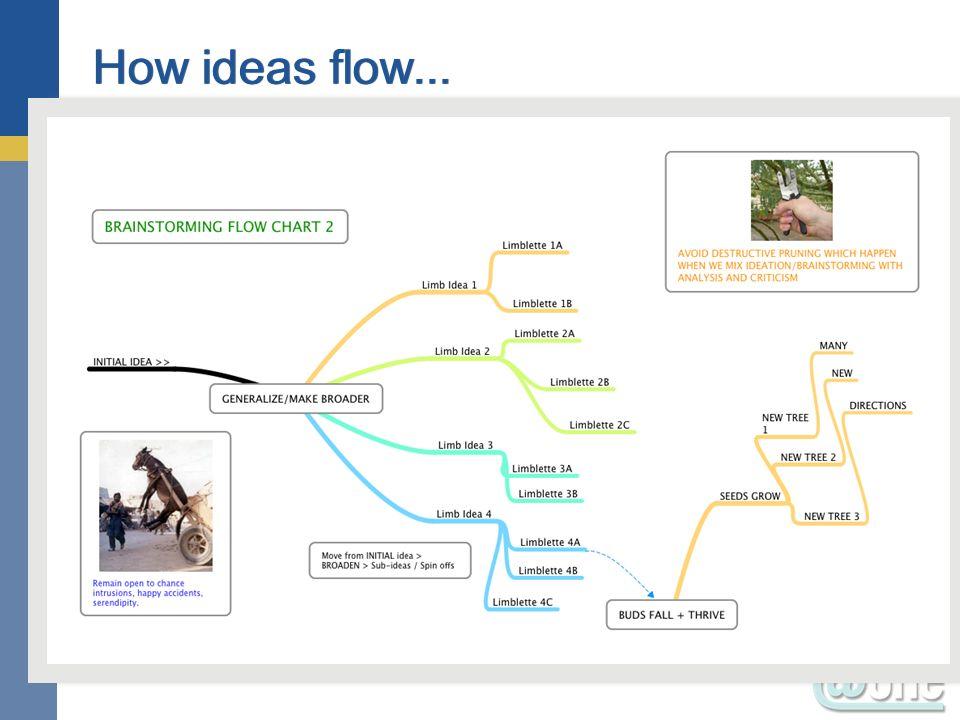 41 How ideas flow...