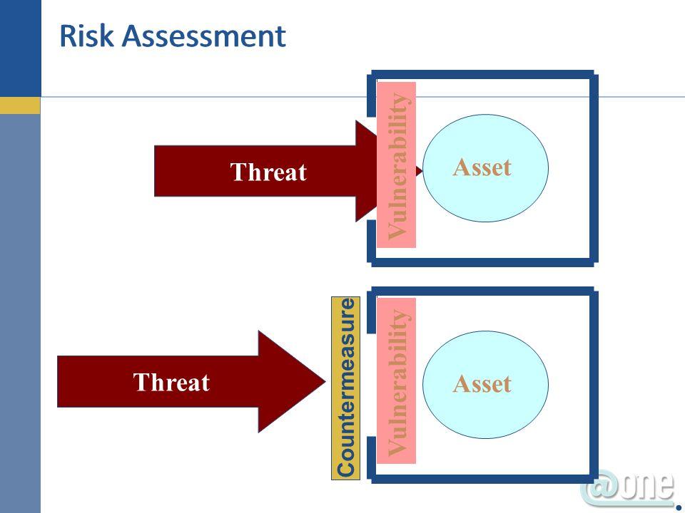 Asset Vulnerability Threat Asset Vulnerability Countermeasure