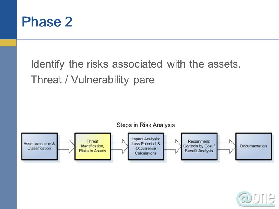 Identify the risks associated with the assets. Threat / Vulnerability pare