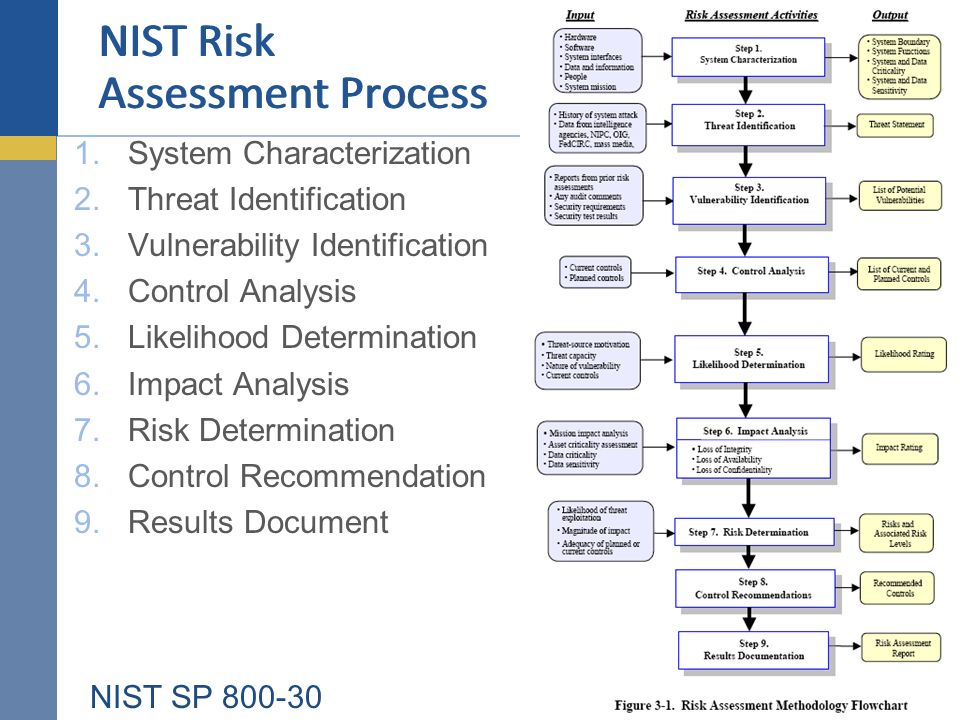 1.System Characterization 2.Threat Identification 3.Vulnerability Identification 4.Control Analysis 5.Likelihood Determination 6.Impact Analysis 7.Ris