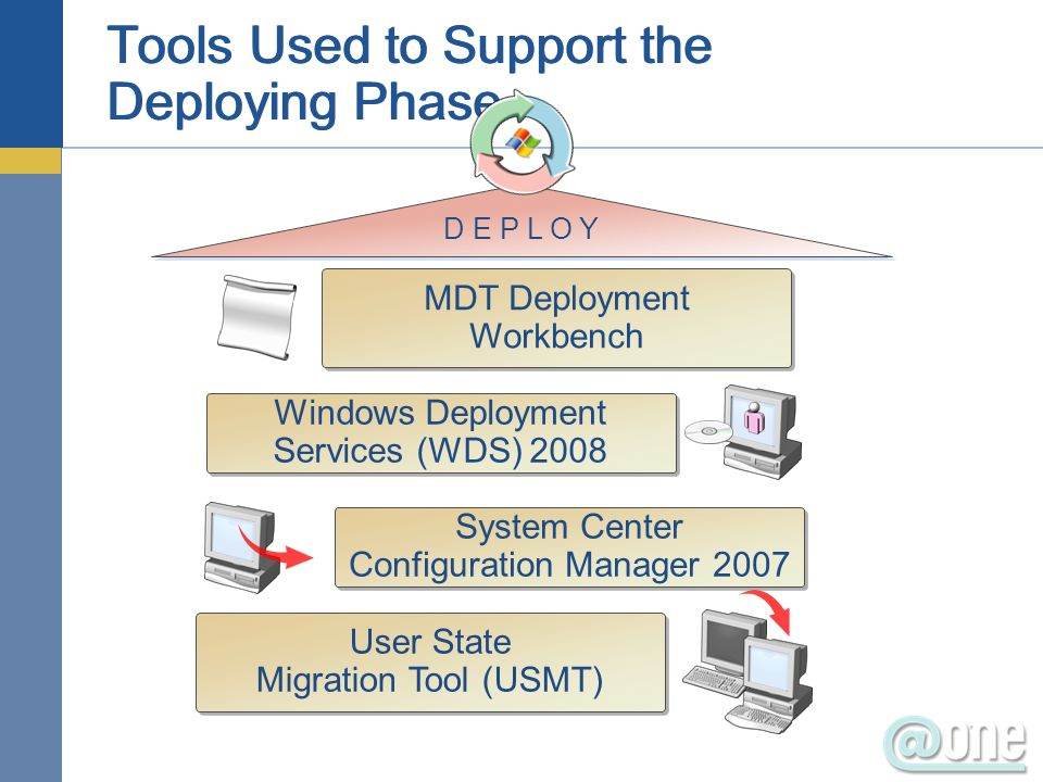 D E P L O Y Windows Deployment Services (WDS) 2008 System Center Configuration Manager 2007 MDT Deployment Workbench User State Migration Tool (USMT)
