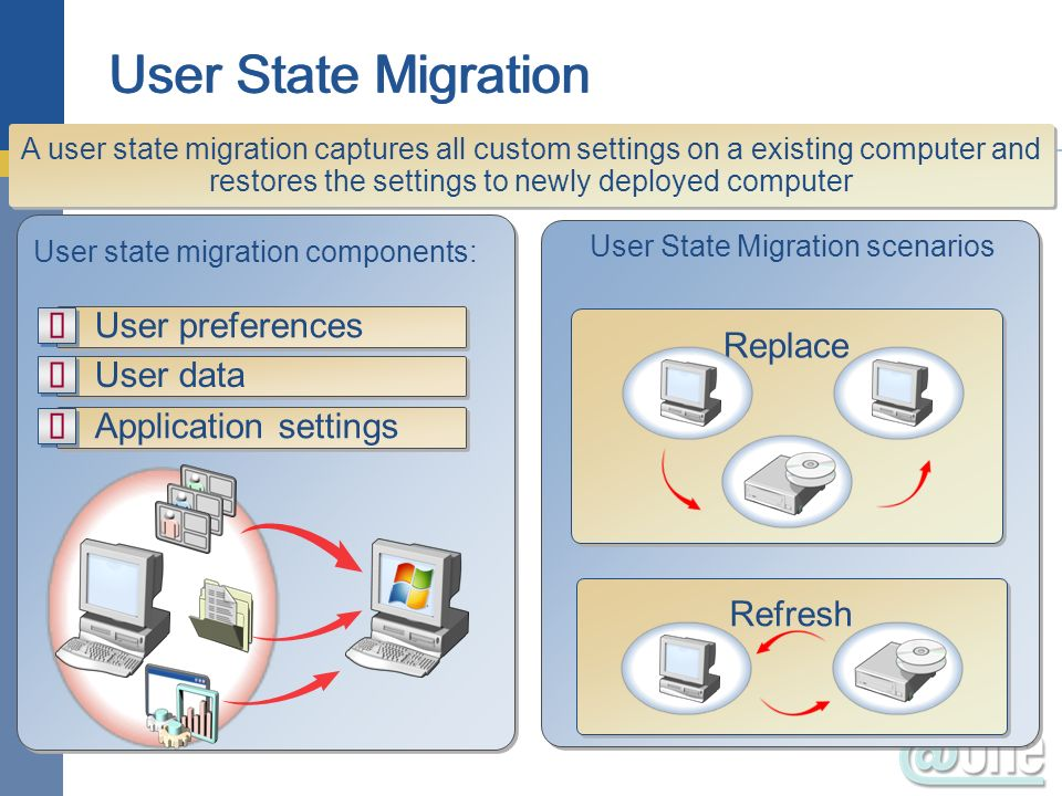 A user state migration captures all custom settings on a existing computer and restores the settings to newly deployed computer User state migration c