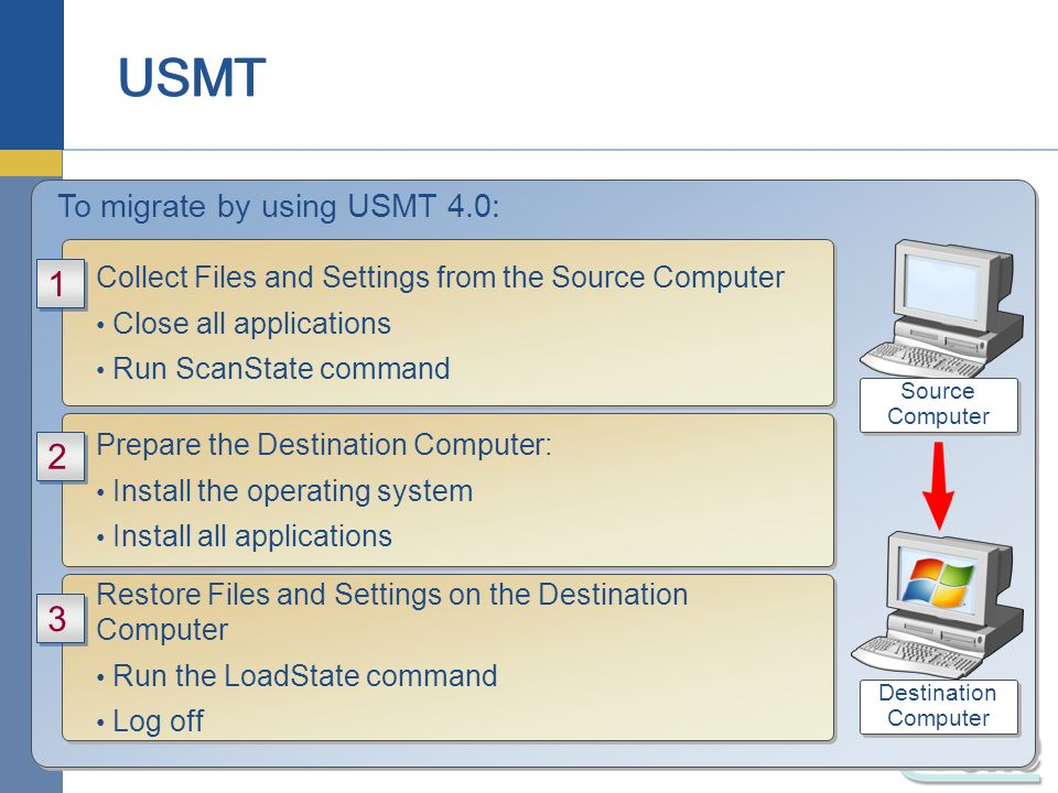 To migrate by using USMT 4.0: Restore Files and Settings on the Destination Computer Run the LoadState command Log off Restore Files and Settings on t