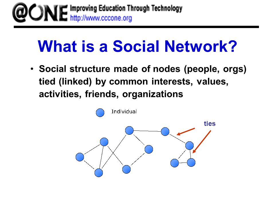 What is a Social Network? Social structure made of nodes (people, orgs) tied (linked) by common interests, values, activities, friends, organizations